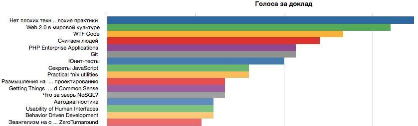 Результаты голосования за лучший доклад — 2010